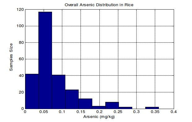 Codex Standard for Arsenic (As) in rice-graph