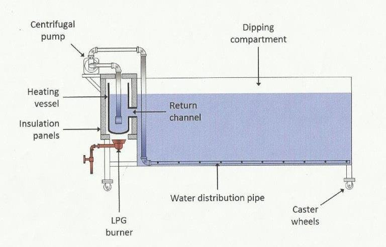 SMALL HOT WATER TREATMENT (SSHWT)-11